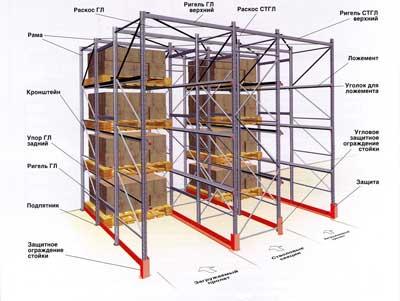 Схема строения стеллажного оборудования